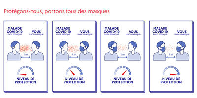 Covid-19 : Distribution de masques